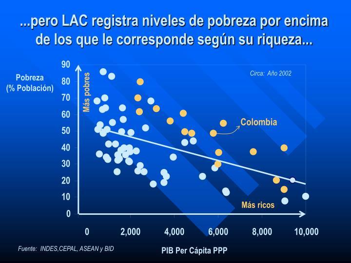 ...pero LAC registra niveles de pobreza por encima de los que le corresponde según su riqueza...