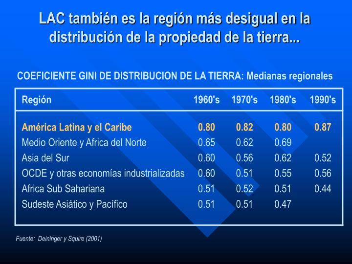COEFICIENTE GINI DE DISTRIBUCION DE LA TIERRA: Medianas regionales