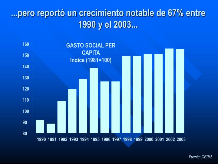 GASTO SOCIAL PER CAPITA                    Indice (1981=100)