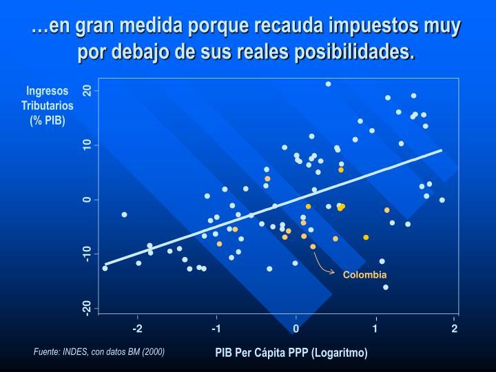 Ingresos Tributarios (% PIB)