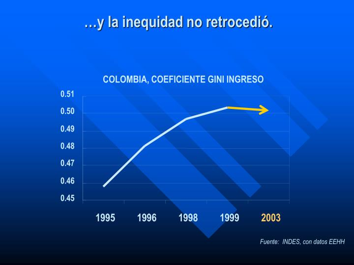 COLOMBIA, COEFICIENTE GINI INGRESO
