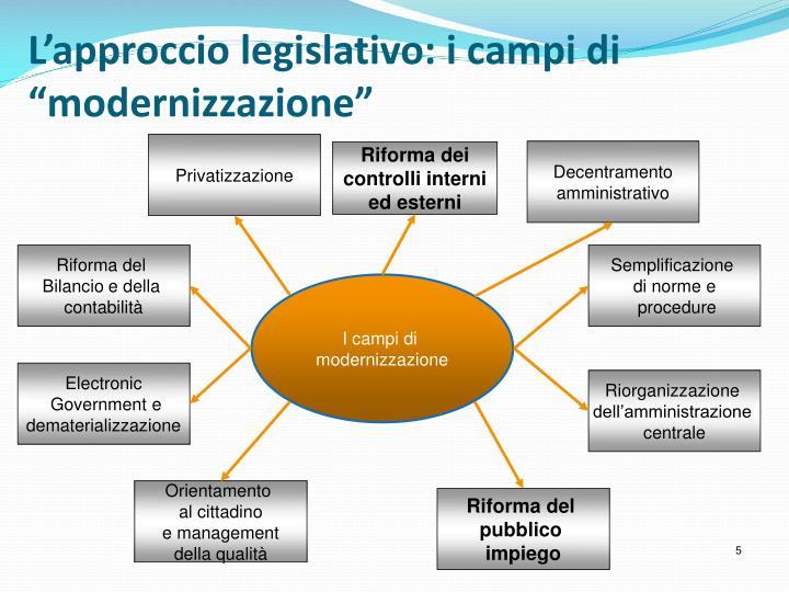 """L'approccio legislativo: i campi di """"modernizzazione"""""""