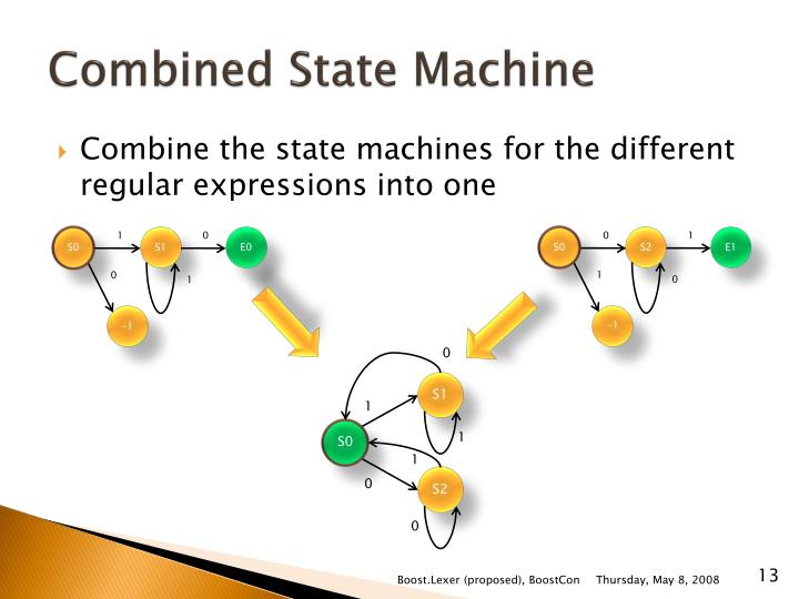 Combined State Machine