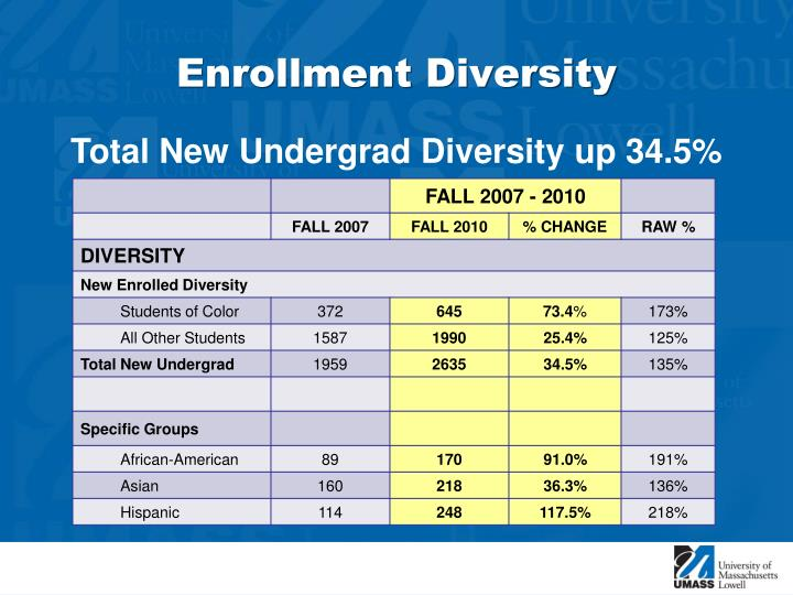 Enrollment Diversity