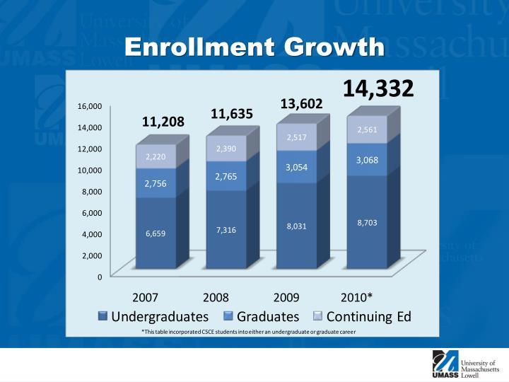 Enrollment Growth