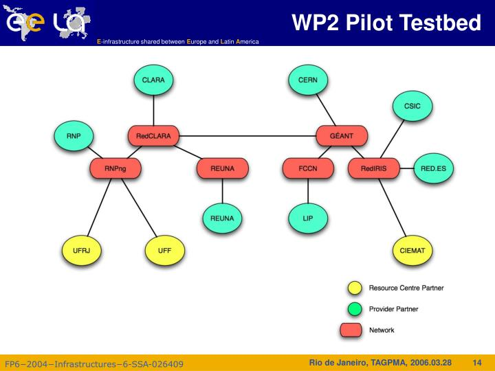 WP2 Pilot Testbed