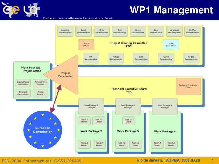 WP1 Management
