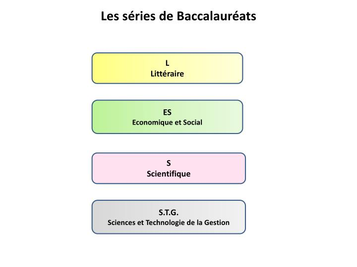 Les séries de Baccalauréats