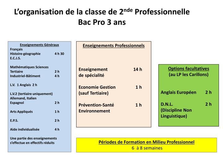 L'organisation de la classe de 2