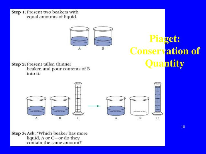 Piaget: Conservation of Quantity