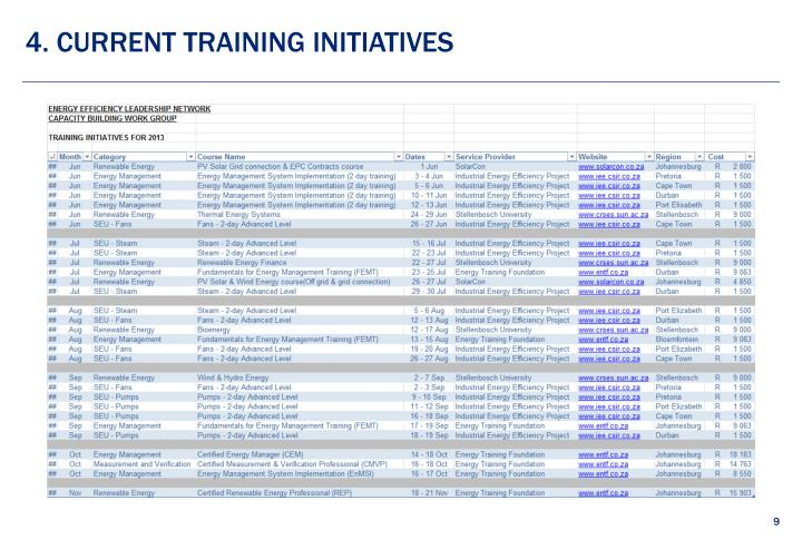 4. Current training initiatives