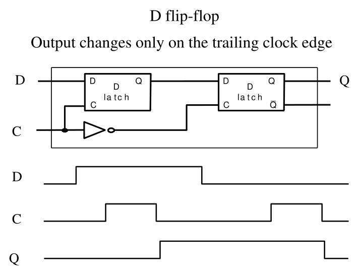 D flip-flop