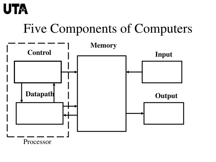 Five Components of Computers