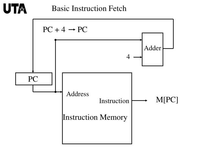 Basic Instruction Fetch