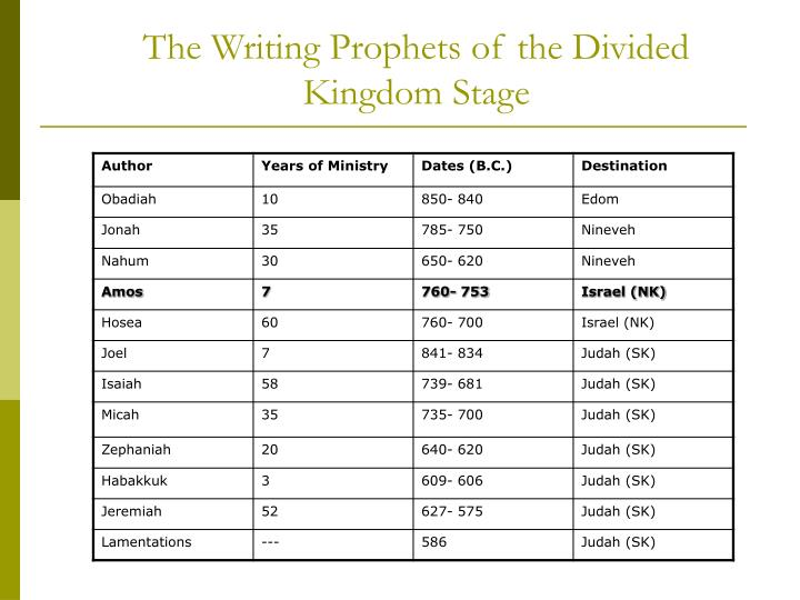 The Writing Prophets of the Divided Kingdom Stage