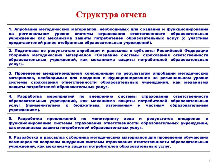 Структура отчета