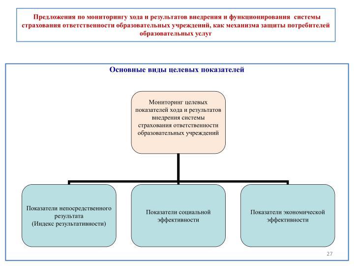 Предложения по мониторингу хода и результатов внедрения и функционирования  системы страхования ответственности образовательных учреждений, как механизма защиты потребителей образовательных услуг