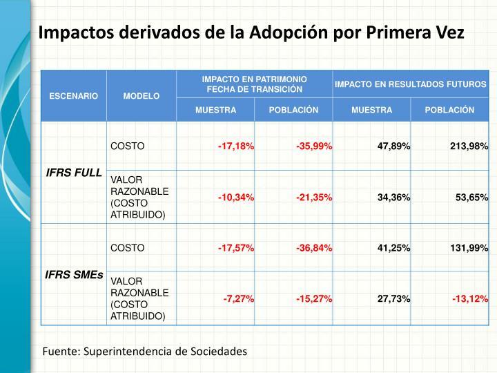 Impactos derivados de la Adopción por Primera Vez