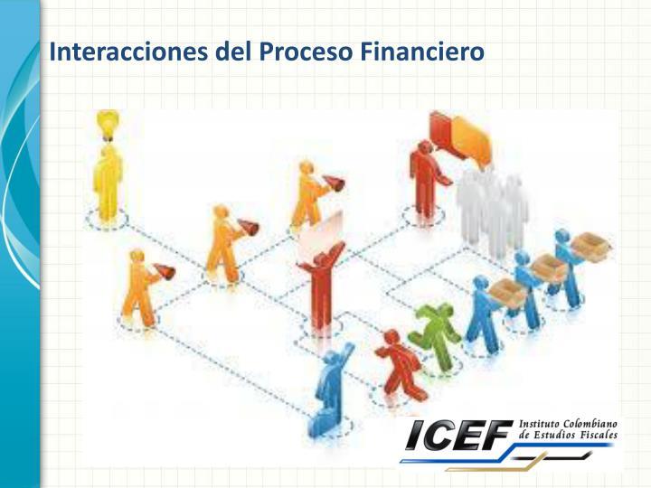 Interacciones del Proceso Financiero
