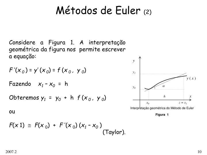 Interpretação geométrica do Método de Euler