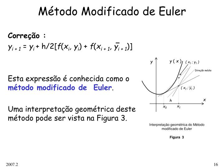 Interpretação geométrica do Método modificado de Euler