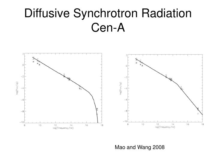 Diffusive Synchrotron Radiation