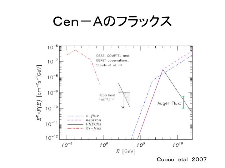 Cen-Aのフラックス