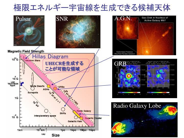 極限エネルギー宇宙線を生成できる候補天体