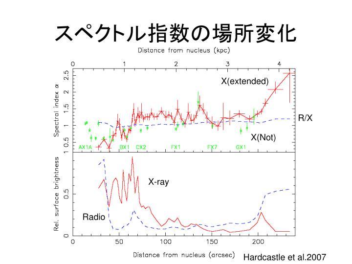 スペクトル指数の場所変化
