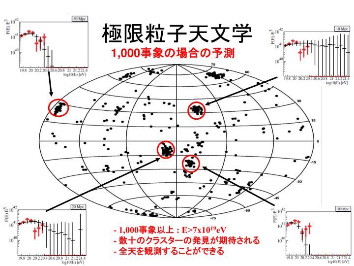 極限粒子天文学