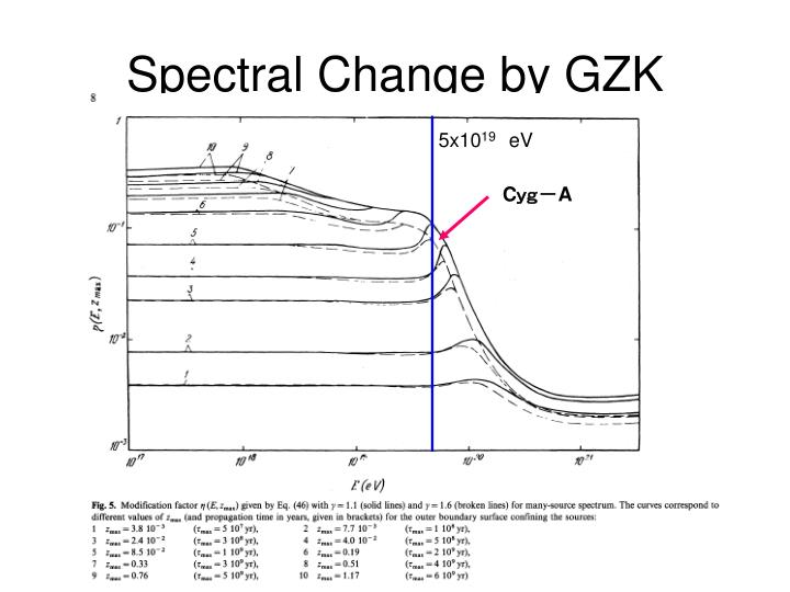 Spectral Change by GZK