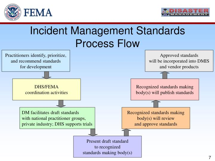 Incident Management Standards Process Flow