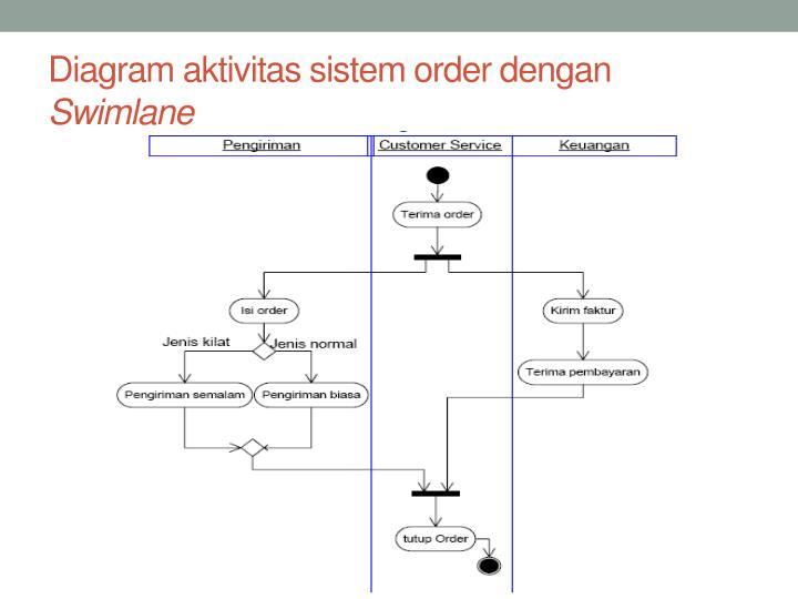 Diagram aktivitas sistem order dengan