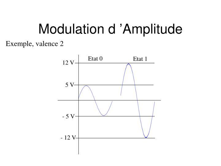 Modulation d'Amplitude