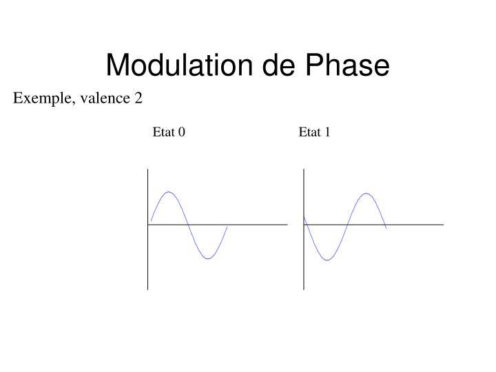 Modulation de Phase