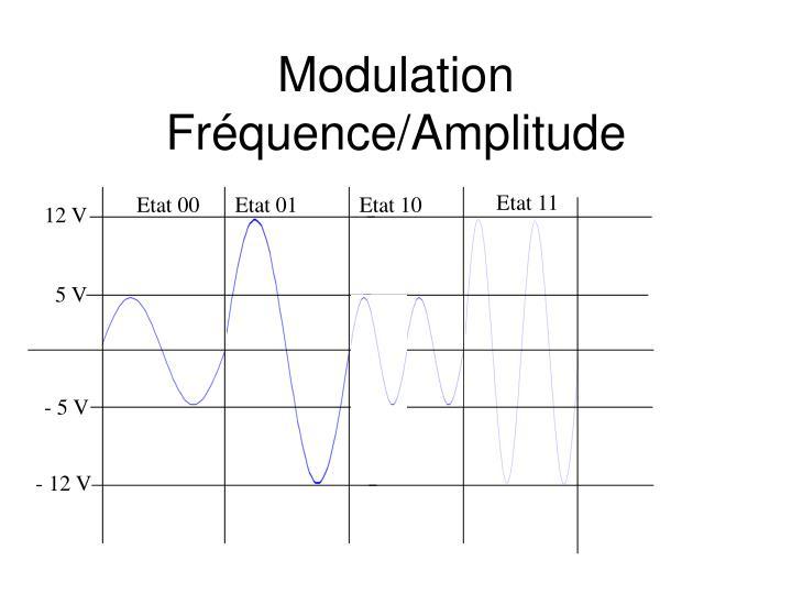 Modulation Fréquence/Amplitude