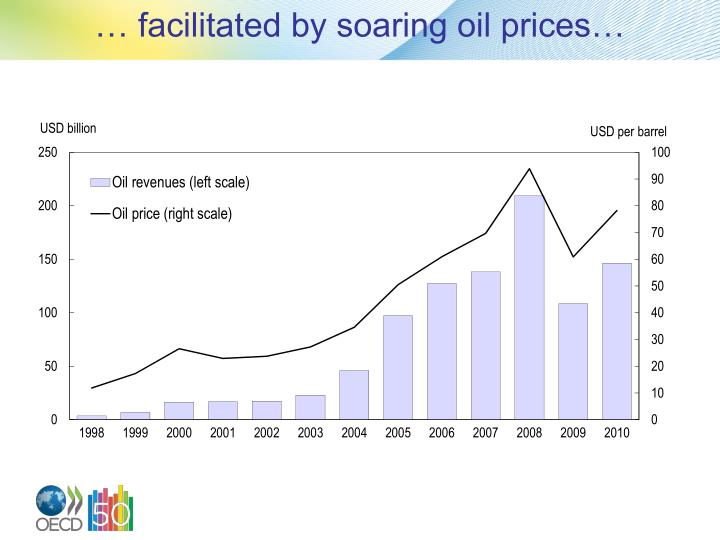 … facilitated by soaring oil prices…