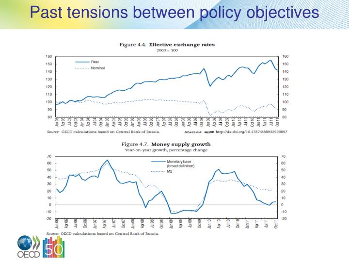 Past tensions between policy objectives