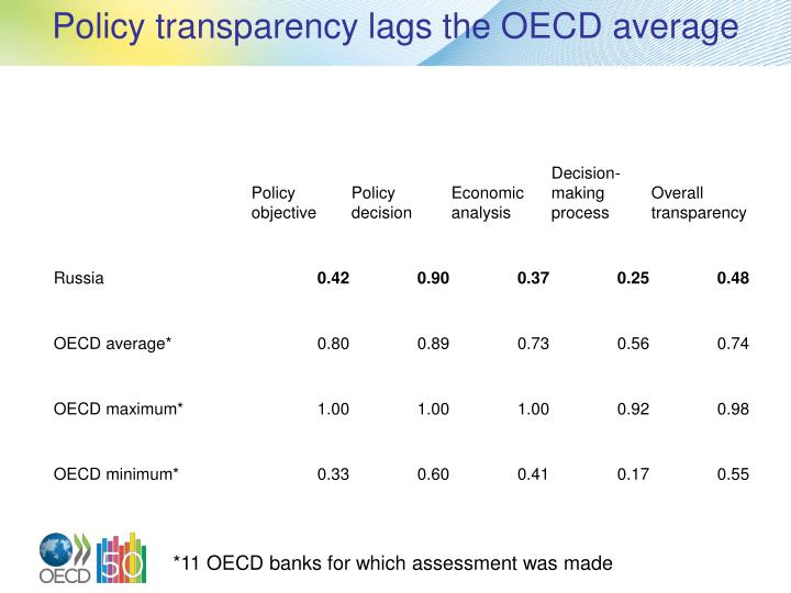 Policy transparency lags the OECD average