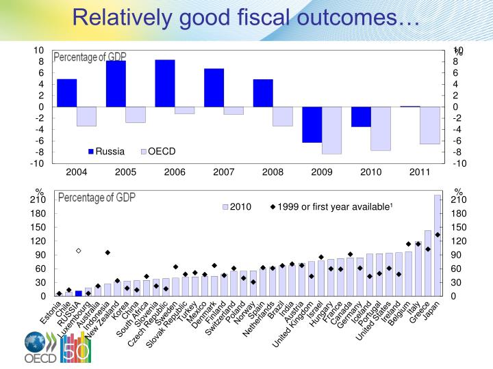 Relatively good fiscal outcomes…