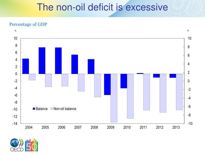 The non-oil deficit is excessive