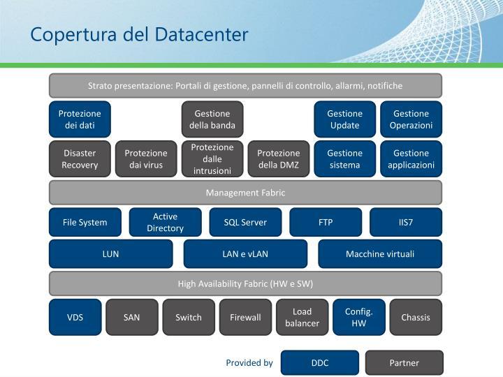 Copertura del Datacenter