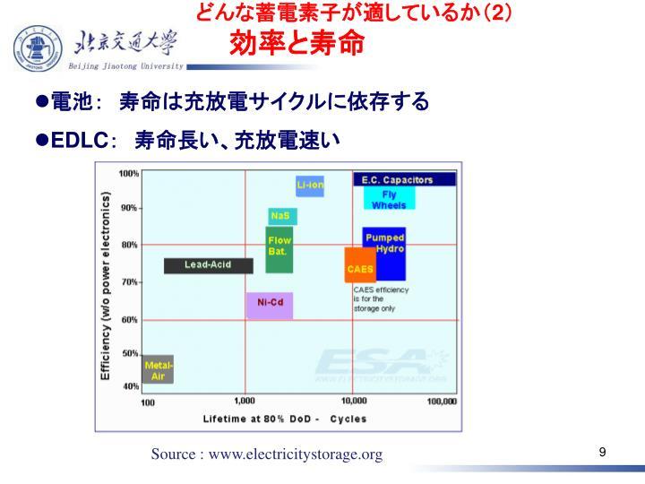 どんな蓄電素子が適しているか(