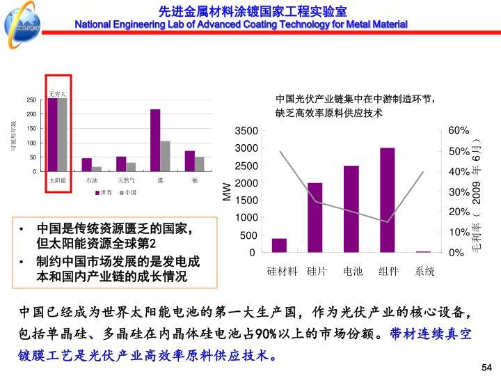 中国光伏产业链集中在中游制造环节,缺乏高效率原料供应技术