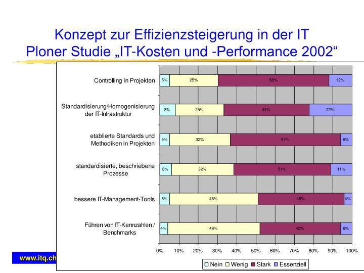 Konzept zur Effizienzsteigerung in der IT