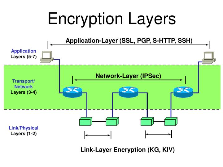 Encryption Layers