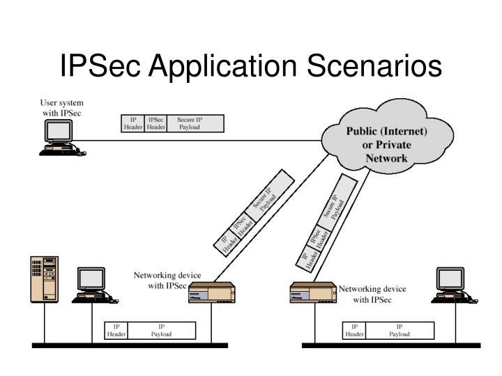 IPSec Application Scenarios