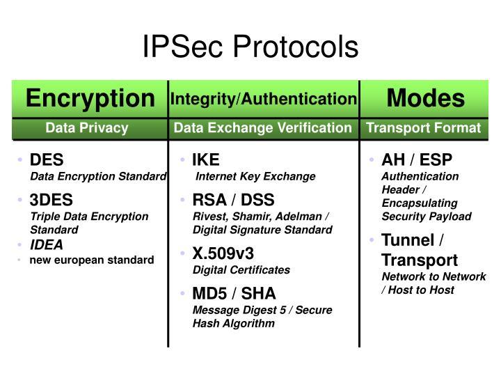 IPSec Protocols