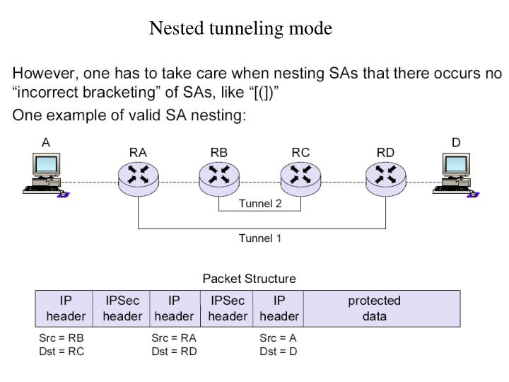 Nested tunneling mode