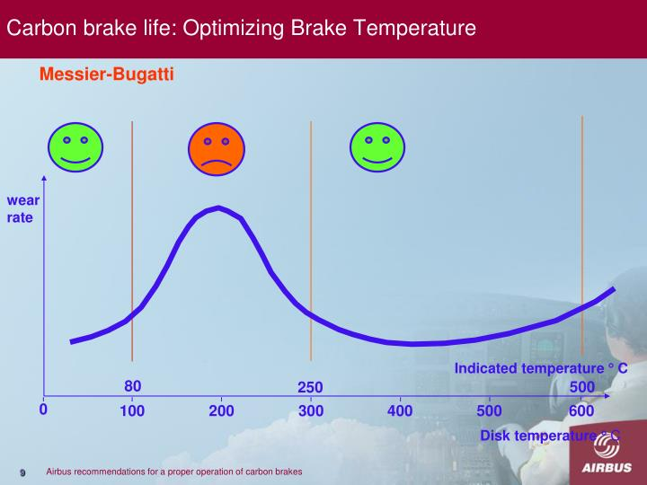 Carbon brake life: Optimizing Brake Temperature